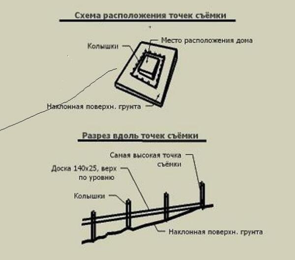 Схема расположения точек съёмки