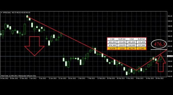 Элемент графического технического расчета по рынку акций