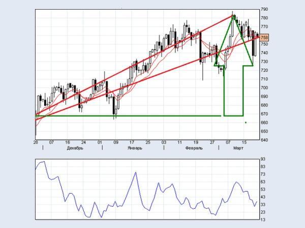 Элемент графического технического анализа по сырьевому рынку