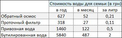 Рис. 5. Сравнение результатов