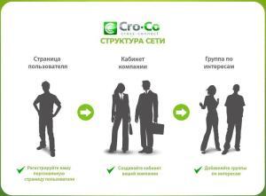 Чем хороша новая социальная сеть Cro-Co.ru? Все супертехнологии Интернета в одном флаконе!