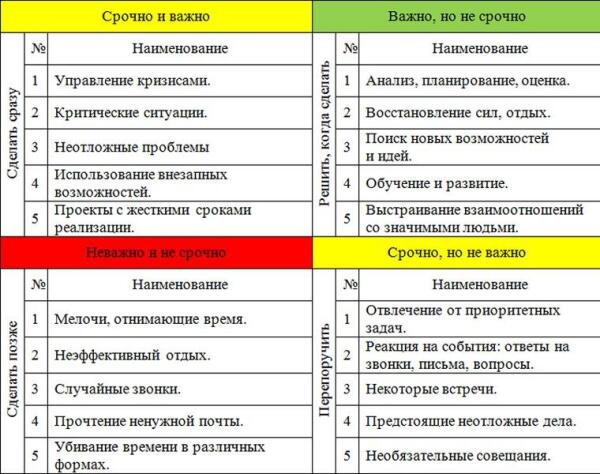 Таблица 1.1.Показатели срочности и важности задач.