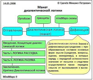 М.П. Макет диалектической