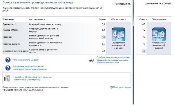 Сравнение производительности, тест Windows 7