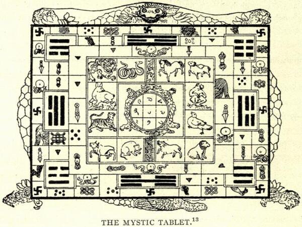 Тибетская диаграмма, представляющая 8 триграмм и знаки китайского зодиака на большой черепахе, а на ней— меньшую черепаху с квадратом лошу.