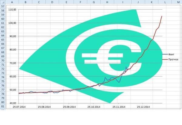 График фактического изменения курса евро с 25 июля по 12 декабря 2014 года и прогноз по экспоненциальной модели.