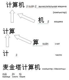 Так по-китайски пишется слово