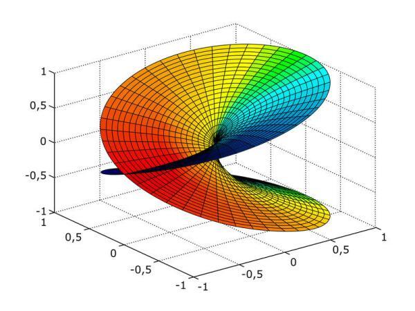 Риманова поверхность для комплексного квадратного корня