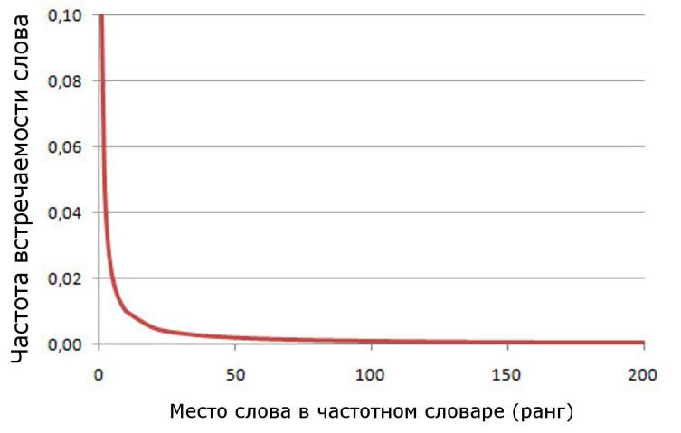 Кривая, отражающая закон Ципфа (гипербола)