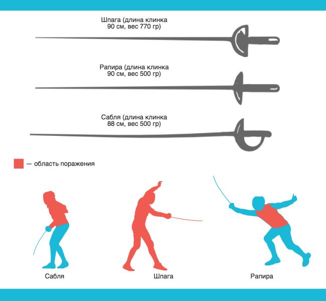 Как начать фехтовать?