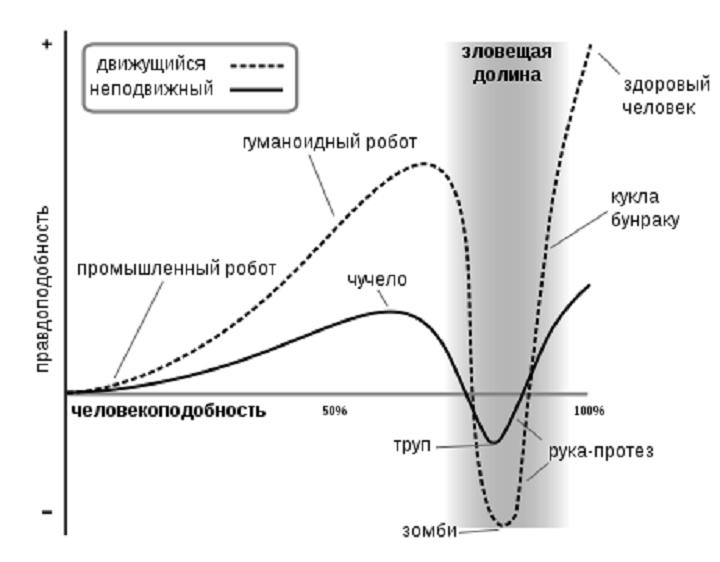 Эмоциональная реакция человека в зависимости от человекоподобности наблюдаемого объекта