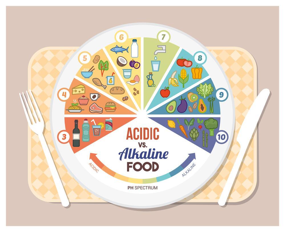 Наш рН. Как питание влияет на кислотно-щелочной баланс?