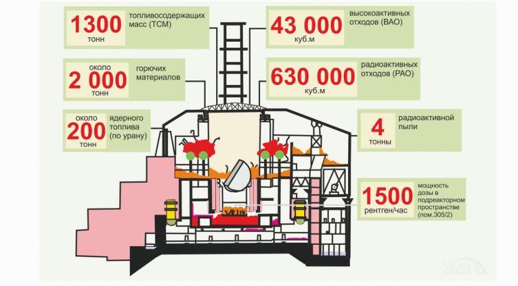 Что такое новый безопасный конфайнмент Чернобыльской АЭС?