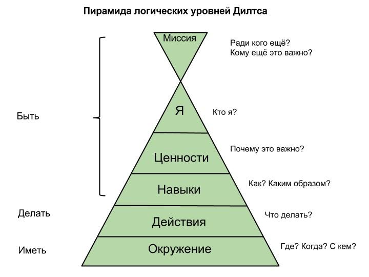Пирамида логических уровней Дилтса