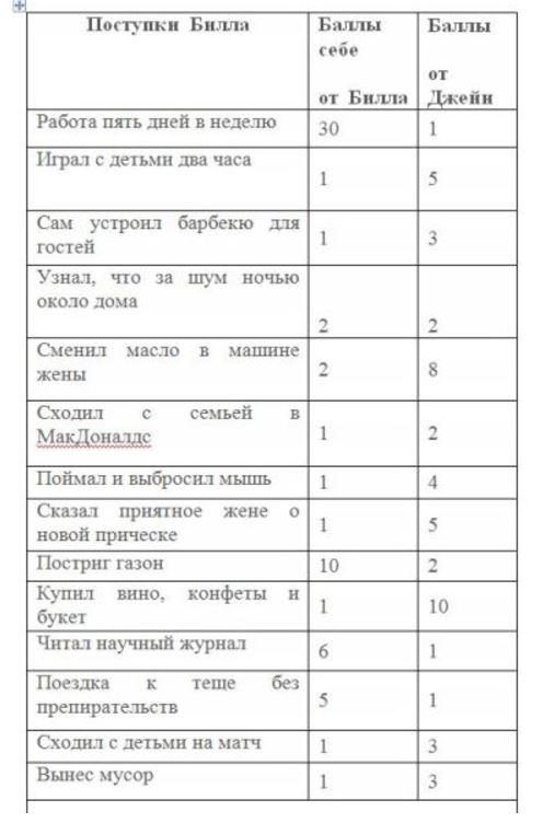 Таблица Билла: Баллы от Билла себе/ Баллы ему от Джейн