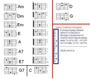 """""""Табулатуры"""" аккордов. Изображаются струны и лады, на которых их надо зажимать. 1-я струна сверху. А справа - пальцы, которыми это лучше делать."""