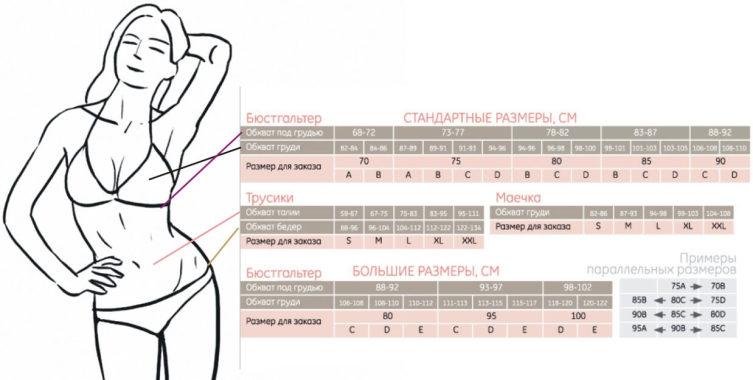 Как правильно выбрать женское нижнее белье? Фото 2