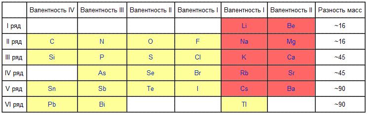 Таблица Мейера 1864 года