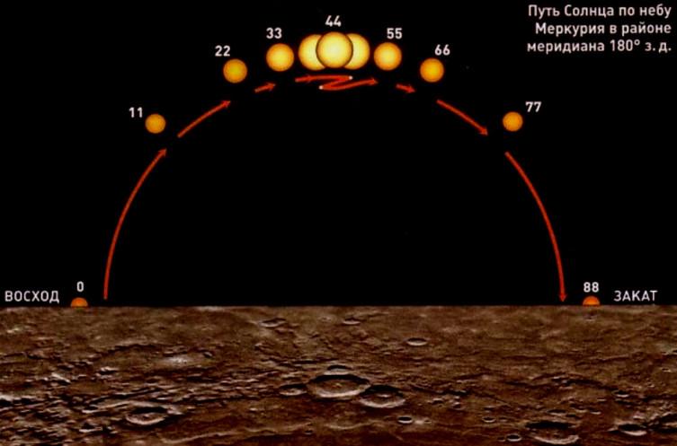 Путь Солнца по небу Меркурия на«горячем меридиане». Цифры— не часы, а земные сутки!