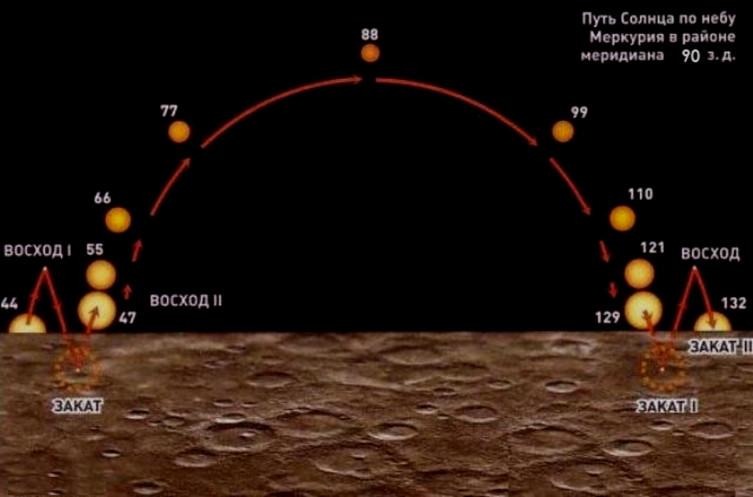 Путь Солнца по небу Меркурия. Два восхода, два заката. Цифры— не часы, а земные сутки!