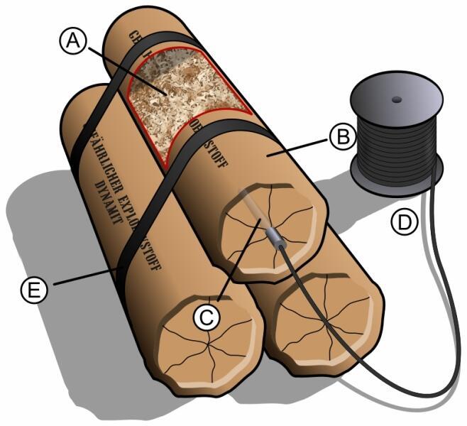 A — опилки или иной абсорбционный материал, пропитанный нитроглицерином; B — защитная оболочка; C — капсюль-детонатор; D — кабель, связанный с подрывным капсюлем; E — крепёжная лента