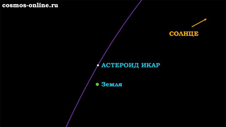 Астероид Икар тоже пролетел мимо