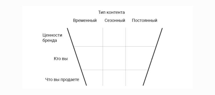 Схема матрицы-воронки для планирования контента