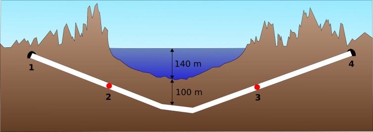 Схема профиля тоннеля Сейкан. (1) Портал на Хонсю, (2) станция «Таппи-Кайтеи», (3) станция «Йошиока-Кайтеи», (4) портал на Хоккайдо. Обратите внимание, что вертикальный масштаб преувеличен. Перепад высот основного тоннеля примерно 12‰ (1,2%)