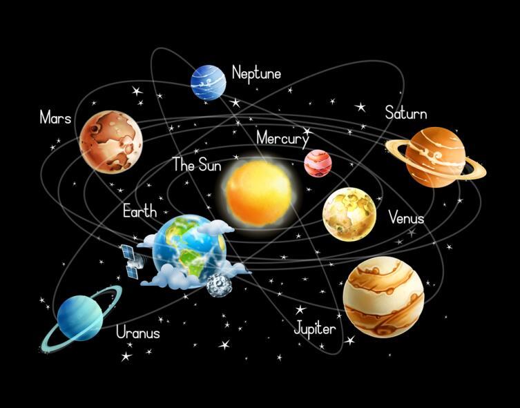 Планеты солнечной системы и орбиты, по которым они вращаются вокруг Солнца