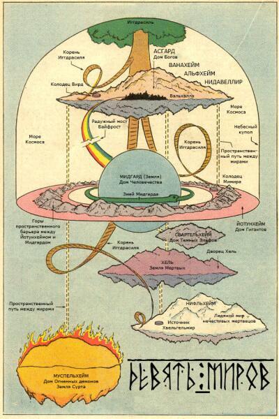 Девять миров скандинавской мифологии