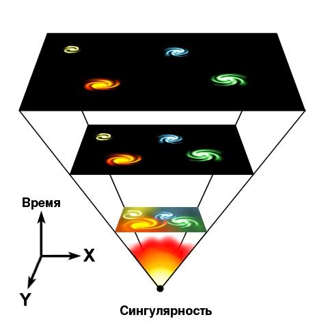Согласно теории Большого взрыва, Вселенная в момент образования была в чрезвычайно плотном и горячем состоянии, называемом космологической сингулярностью