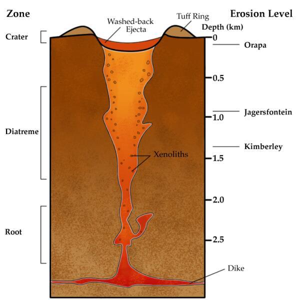 Схема образования кимберлитовой трубки при взрывном извержении вулкана с изображенным магматическим очагом