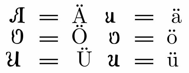 Альтернативные формы для умлаутированных гласных на языке волапюк