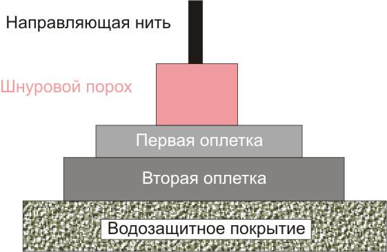 Схема огне