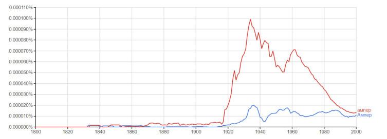 Изменение популярности эпонима «ампер» с течением времени