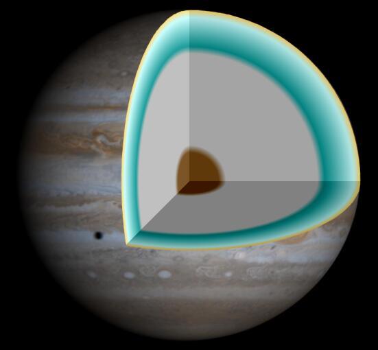 Газовые гиганты (например, Юпитер) могут содержать большие запасы металлического водорода (серый слой)