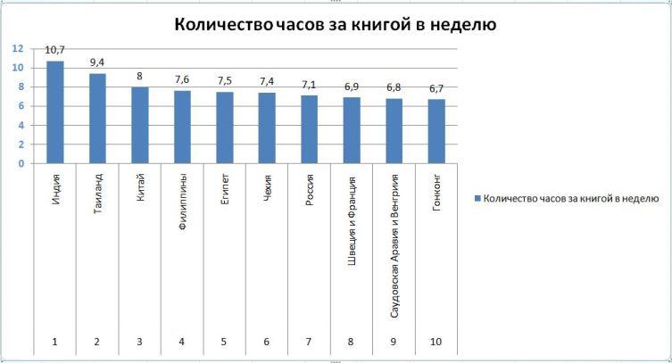Рейтинг чтения по странам