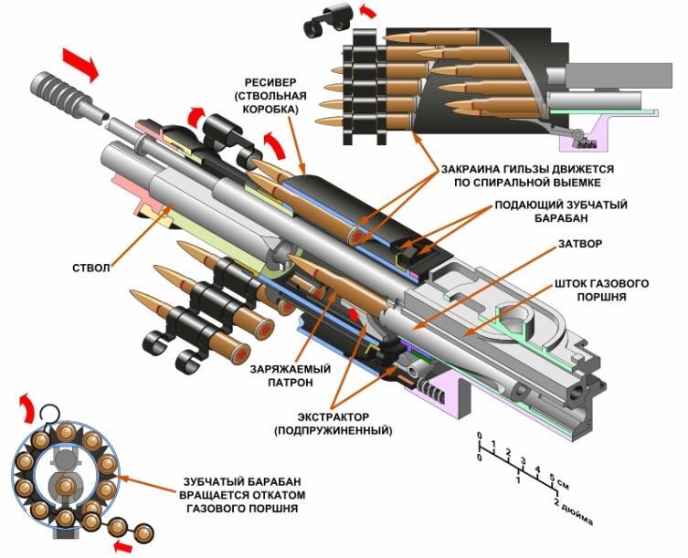 Схема автоматики пулемёта ШКАС. Справа вверху подробнее изображён принцип работы подающего барабана
