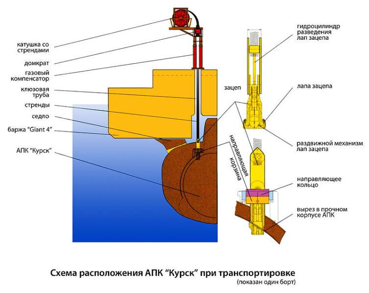 Схема расположения АПК «Курск» при транспортировке