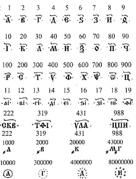 Примеры записи чисел кириллицей
