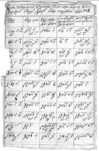 Примеры записи денежных сумм без титла (Акт передела меди в монету начала XVIII века)