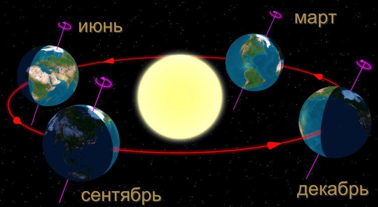 Диаграмма сезонов в Северном полушарии Земли. Крайнее правое положение: зимнее солнцестояние
