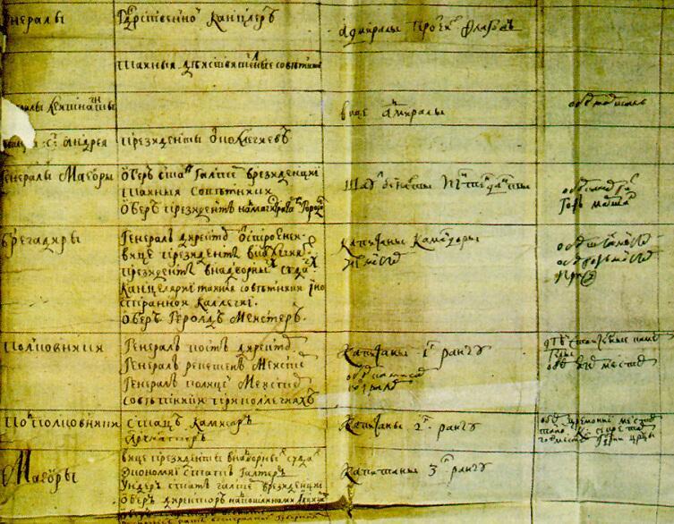 Табель о рангах, одна из редакций XVIII века