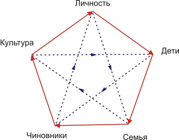 Схема социального взаимодействия по теории пяти стихий