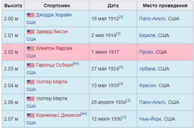 Динамика рекорда. Голубой цвет-рекорд признан ИААФ, розовый- рекорд не признан ИААФ