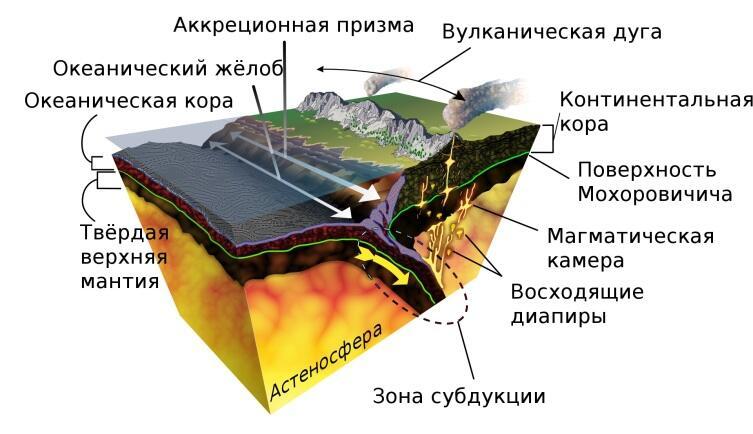 Типы литосферы