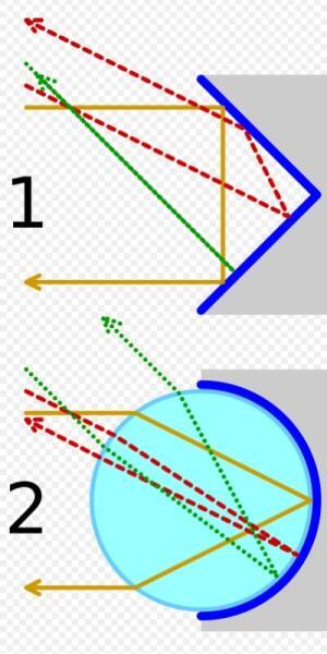 Принцип работы катафотов углового (1) и сферического (2)