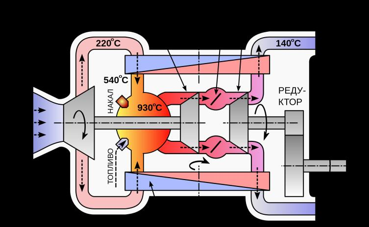 Схема ГТД компании Chrysler с двумя роторными теплообменниками (температуры указаны для режима холостого хода)