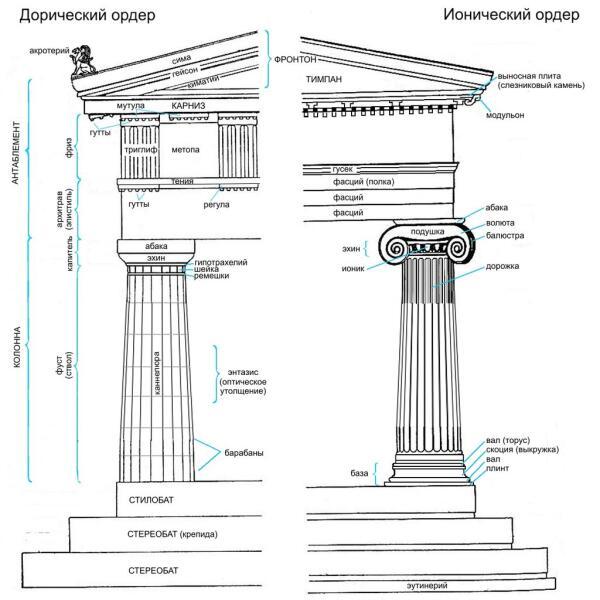 Что скрывает декор древнегреческого храма?