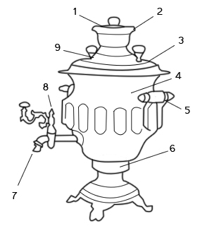 Детали самовара: 1 — заглушка; 2 — конфорка; 3 — крышка; 4 — тулово; 5 — ручка-валик; 6 — поддувало; 7 — носик; 8 — конусный кран; 9 — ручки-«шишки»